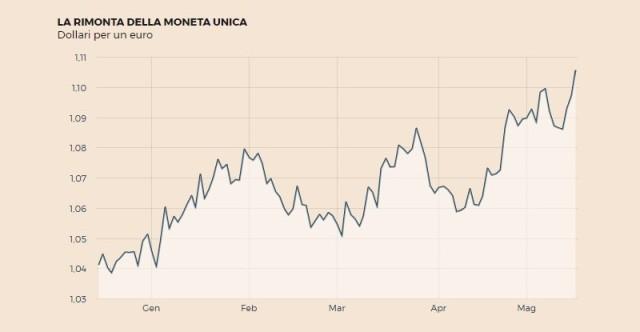 L'Euro a 1,10 Dollari: Investimenti Immobiliari USA più Convenienti
